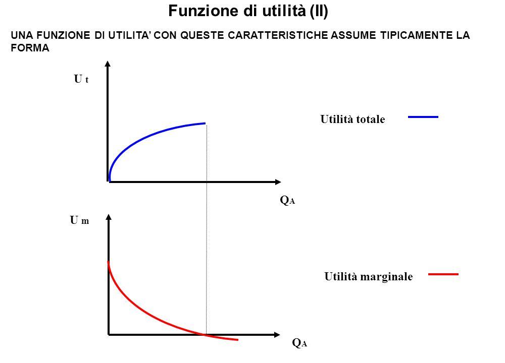 Utilità totale U t QAQA Funzione di utilità (II) UNA FUNZIONE DI UTILITA' CON QUESTE CARATTERISTICHE ASSUME TIPICAMENTE LA FORMA Utilità marginale U m