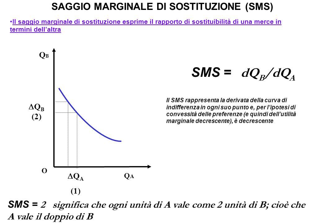 SAGGIO MARGINALE DI SOSTITUZIONE (SMS) Il saggio marginale di sostituzione esprime il rapporto di sostituibilità di una merce in termini dell'altra Il