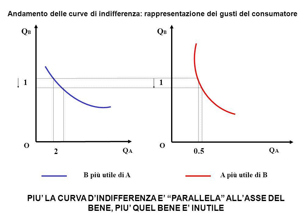 """A più utile di B QBQB QAQA O Andamento delle curve di indifferenza: rappresentazione dei gusti del consumatore 1 PIU' LA CURVA D'INDIFFERENZA E' """"PARA"""