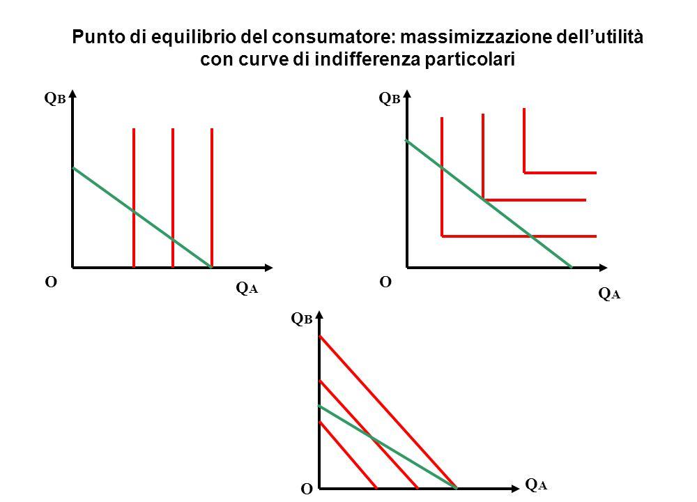 Punto di equilibrio del consumatore: massimizzazione dell'utilità con curve di indifferenza particolari QBQB O QAQA QBQB O QAQA QBQB O QAQA