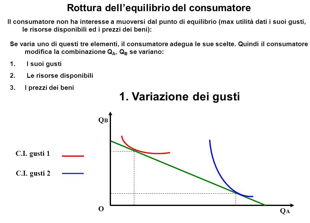 QBQB O QAQA Rottura dell'equilibrio del consumatore Il consumatore non ha interesse a muoversi dal punto di equilibrio (max utilità dati i suoi gusti,