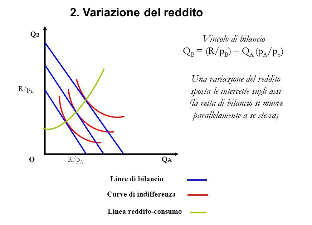 Linee di bilancio Curve di indifferenza Linea reddito-consumo QBQB O QAQA 2. Variazione del reddito Vincolo di bilancio Q B = (R/p B ) – Q A (p A /p b