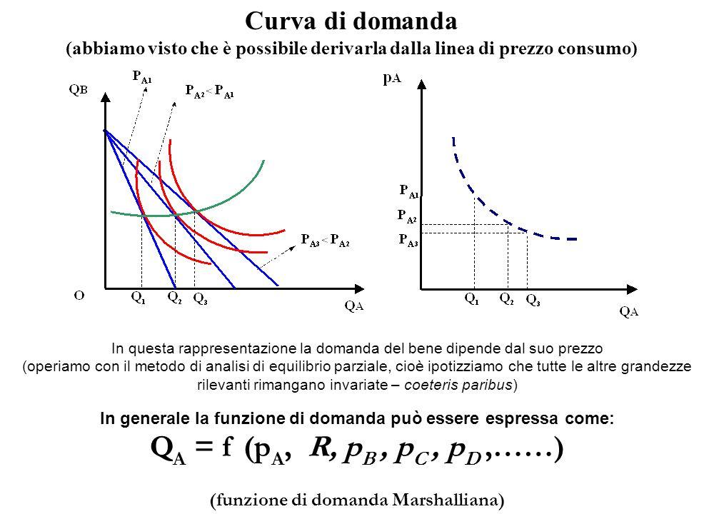 Curva di domanda (abbiamo visto che è possibile derivarla dalla linea di prezzo consumo) In questa rappresentazione la domanda del bene dipende dal su