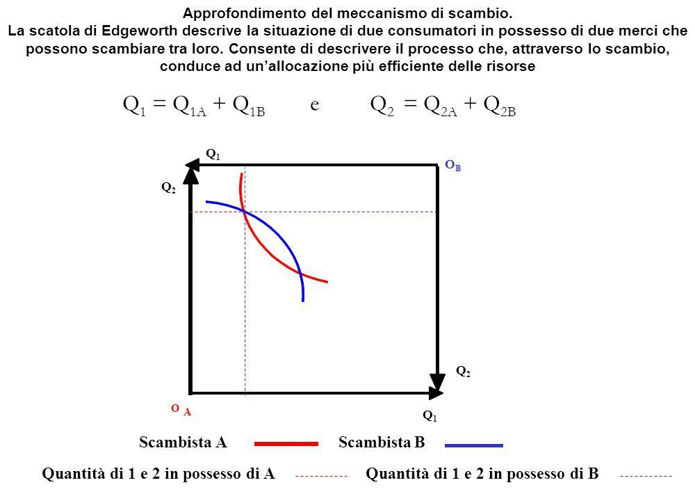 Q1Q1 BOBBOB Scambista A Q2Q2 O A Scambista B Quantità di 1 e 2 in possesso di AQuantità di 1 e 2 in possesso di B Approfondimento del meccanismo di sc