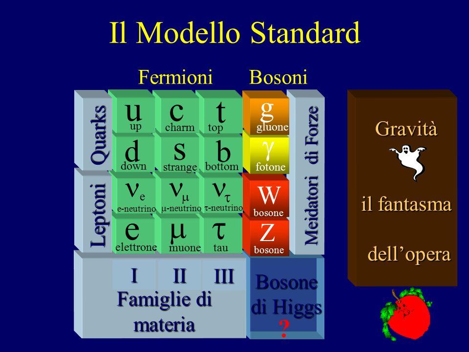 La biblioteca dell'Universo-6 3) ESPERIMENTI + 4) MODELLI/TEORIE Particelle elementari: c,d,e,g,…,s,t,u,W,Z Ancora piu' elementare, Ancora piu' piccol
