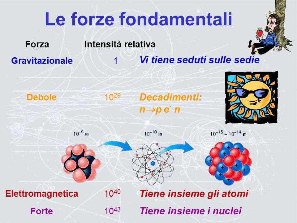 Bosone di Higgs Meidatori di Forze Z bosone W  fotone g gluone Famiglie di materia Famiglie di materia  tau   -neutrino b bottom t top III  muone