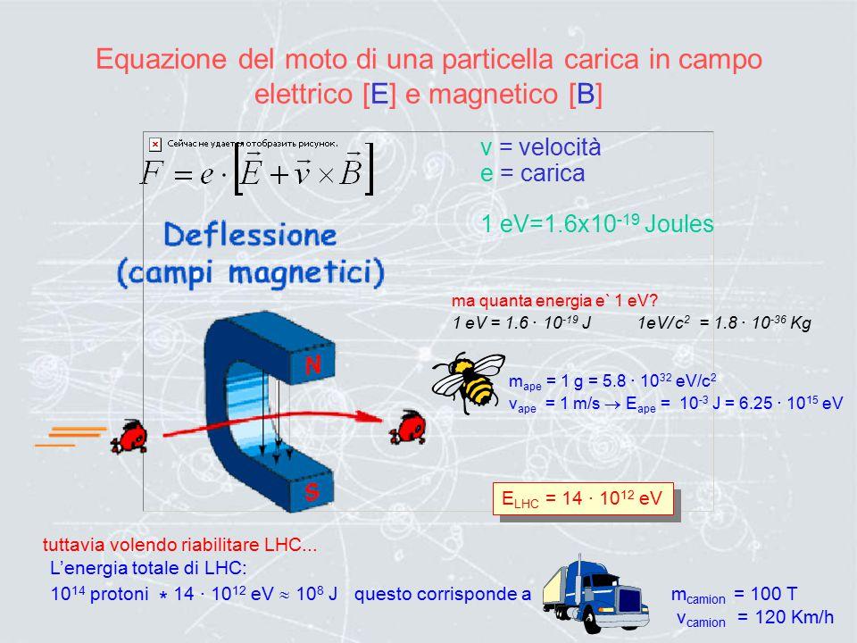 Acceleratori lineari Le particelle emesse dal filamento vengono accelerate dal campo elettrico longitudinale generato da elettrodi susseguenti. Questa