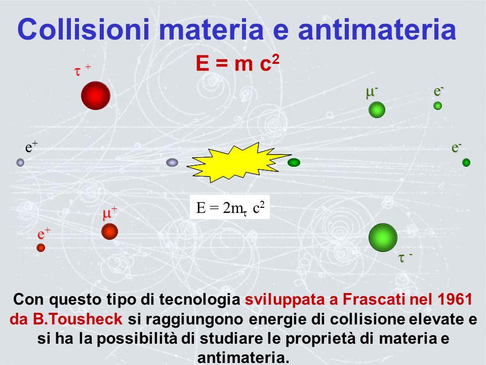 La prima idea di Frascati Le particelle che non interagiscono, possono essere riutillizate al succesivo giro Collisione nel centro di massa Le partice