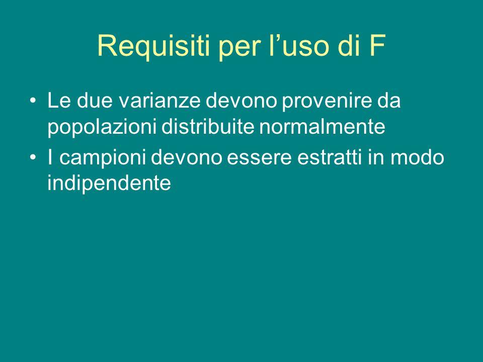 Requisiti per l'uso di F Le due varianze devono provenire da popolazioni distribuite normalmente I campioni devono essere estratti in modo indipendent
