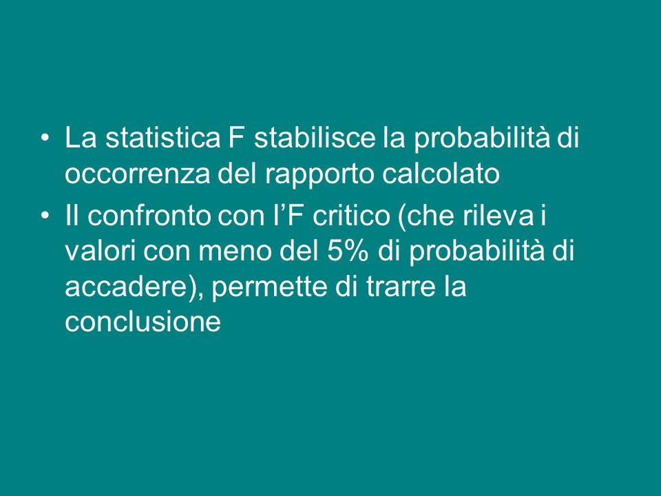 La statistica F stabilisce la probabilità di occorrenza del rapporto calcolato Il confronto con l'F critico (che rileva i valori con meno del 5% di pr