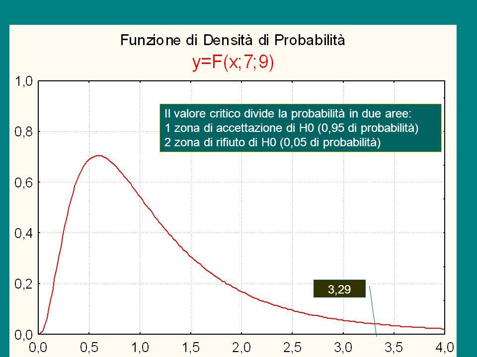 3,29 Il valore critico divide la probabilità in due aree: 1 zona di accettazione di H0 (0,95 di probabilità) 2 zona di rifiuto di H0 (0,05 di probabil