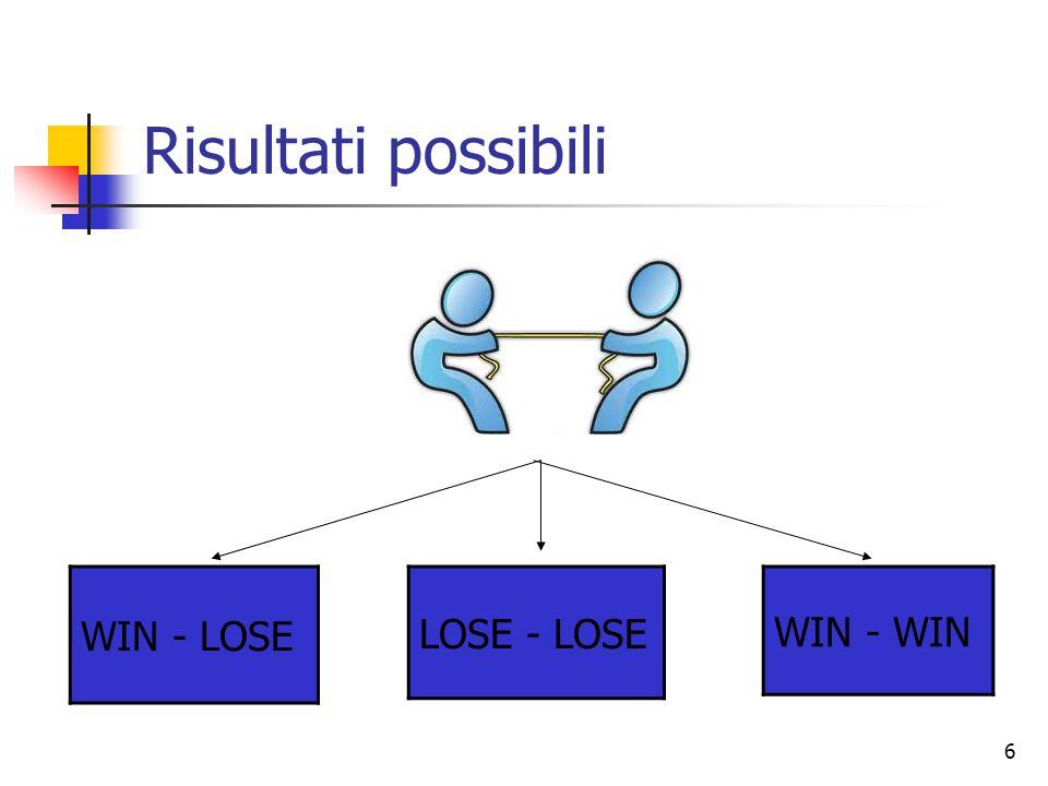 6 Risultati possibili WIN - LOSE WIN - WIN LOSE - LOSE