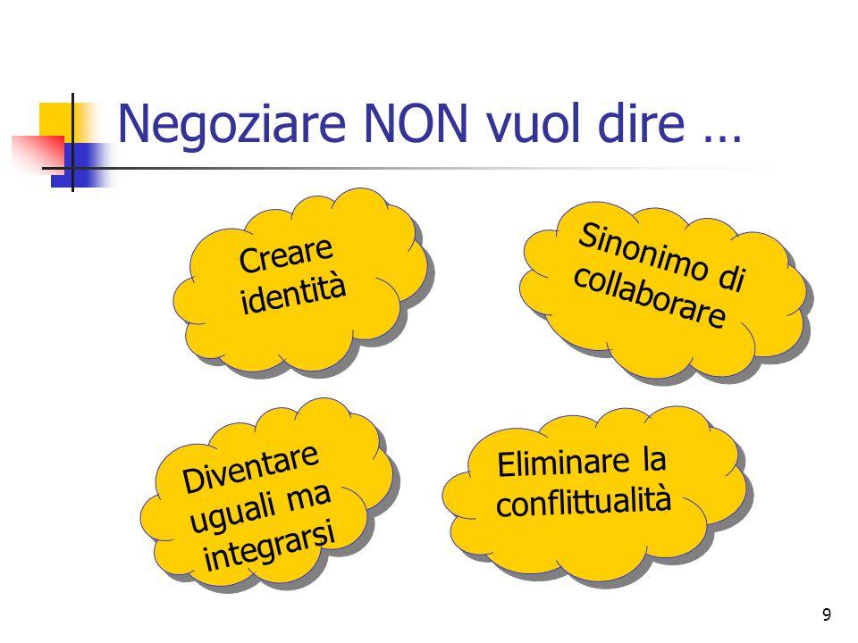 9 Negoziare NON vuol dire … Diventare uguali ma integrarsi Sinonimo di collaborare Creare identità Eliminare la conflittualità