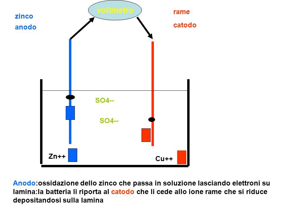 zinco rame voltmetro Cu++ Zn++ SO4-- anodo catodo Anodo:ossidazione dello zinco che passa in soluzione lasciando elettroni su lamina:la batteria li ri