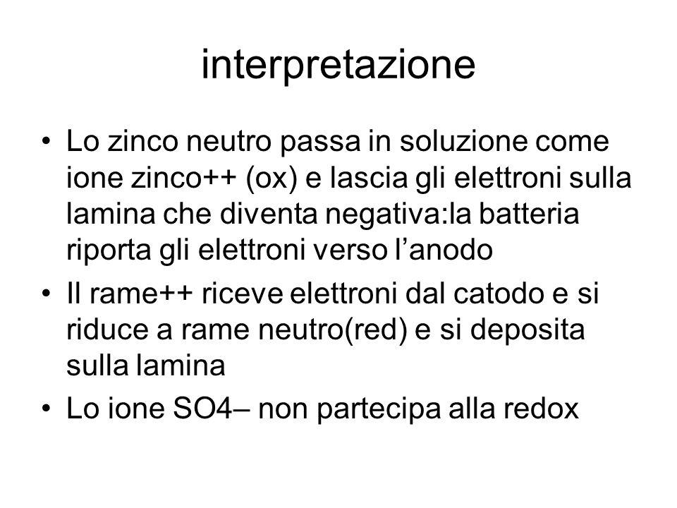 interpretazione Lo zinco neutro passa in soluzione come ione zinco++ (ox) e lascia gli elettroni sulla lamina che diventa negativa:la batteria riporta