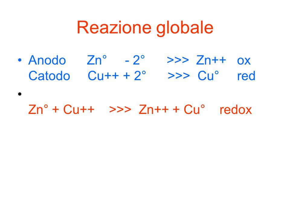 Reazione globale Anodo Zn° - 2° >>> Zn++ ox Catodo Cu++ + 2° >>> Cu° red Zn° + Cu++ >>> Zn++ + Cu° redox