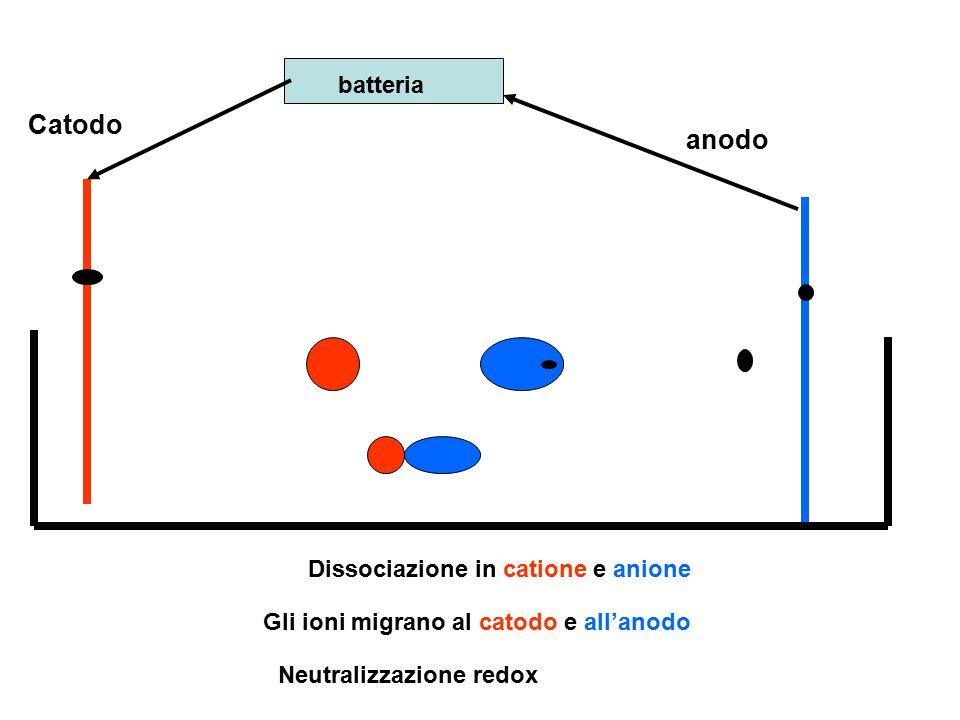 batteria Catodo anodo Dissociazione in catione e anione Gli ioni migrano al catodo e all'anodo Neutralizzazione redox