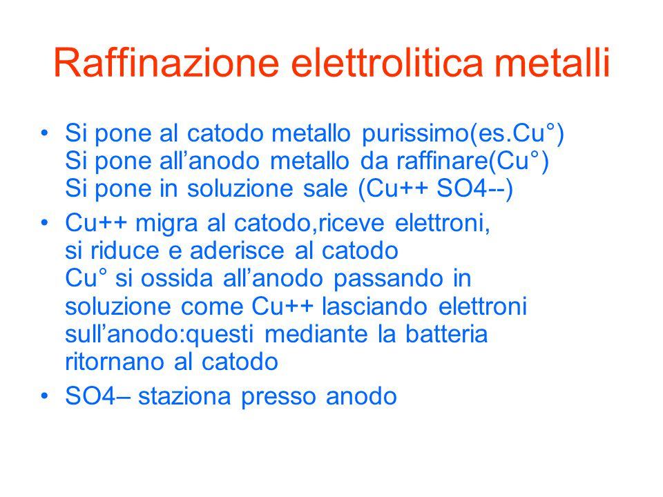 Raffinazione elettrolitica metalli Si pone al catodo metallo purissimo(es.Cu°) Si pone all'anodo metallo da raffinare(Cu°) Si pone in soluzione sale (