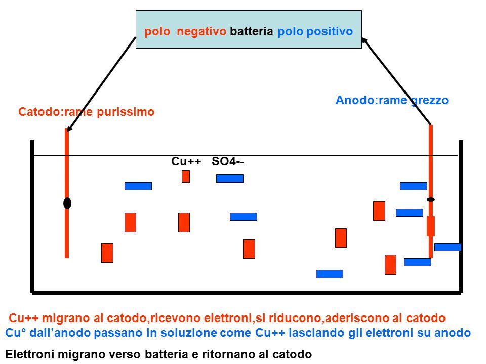 Catodo:rame purissimo Anodo:rame grezzo polo negativo batteria polo positivo Cu++ SO4-- Cu++ migrano al catodo,ricevono elettroni,si riducono,aderisco