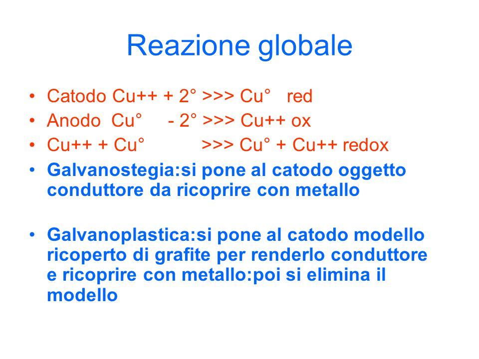 Reazione globale Catodo Cu++ + 2° >>> Cu° red Anodo Cu° - 2° >>> Cu++ ox Cu++ + Cu° >>> Cu° + Cu++ redox Galvanostegia:si pone al catodo oggetto condu