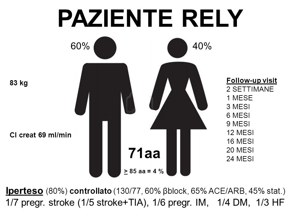 CC PAZIENTE RELY 60%40% 71aa > 85 aa = 4 % Iperteso (80%) controllato (130/77, 60% βblock, 65% ACE/ARB, 45% stat.) 1/7 pregr.