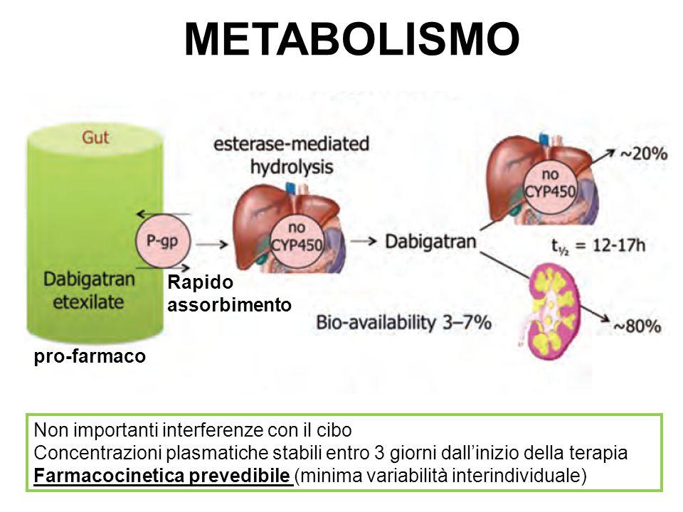 pro-farmaco METABOLISMO Non importanti interferenze con il cibo Concentrazioni plasmatiche stabili entro 3 giorni dall'inizio della terapia Farmacocinetica prevedibile (minima variabilità interindividuale) Rapido assorbimento