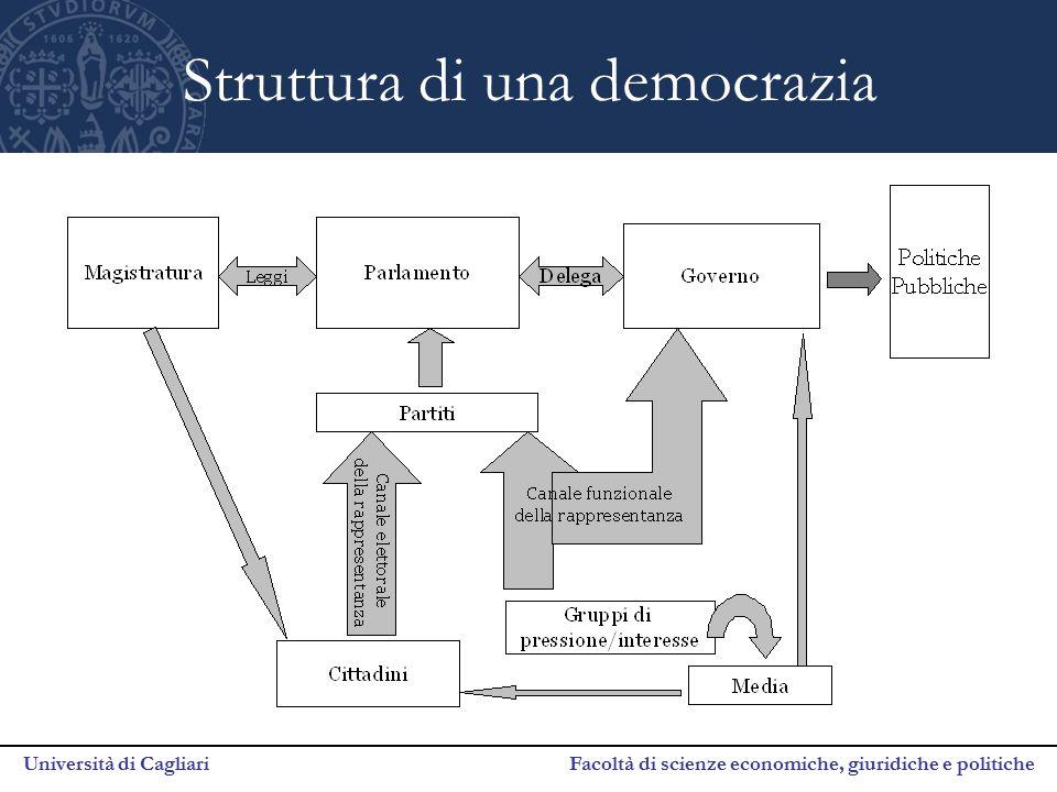 Università di Cagliari Facoltà di scienze economiche, giuridiche e politiche Struttura di una democrazia