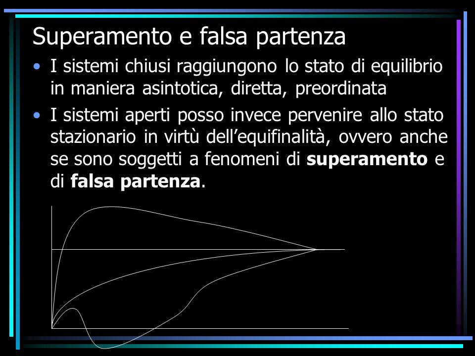 Superamento e falsa partenza I sistemi chiusi raggiungono lo stato di equilibrio in maniera asintotica, diretta, preordinata I sistemi aperti posso in