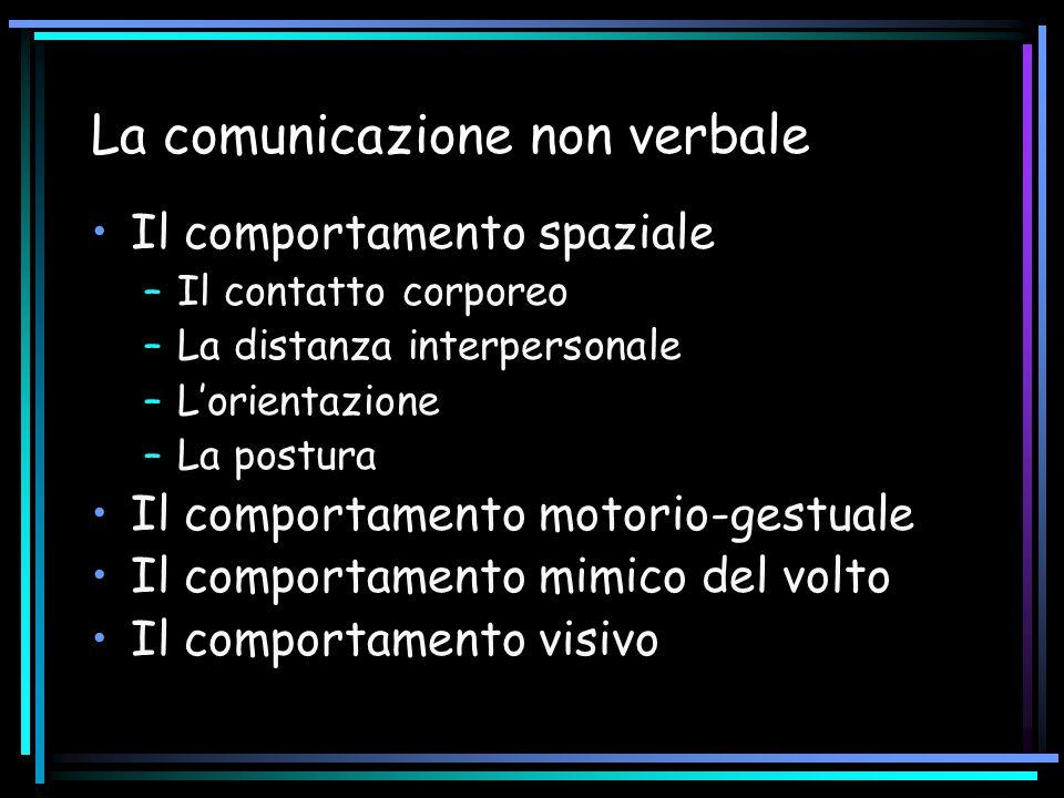La comunicazione non verbale Il comportamento spaziale –Il contatto corporeo –La distanza interpersonale –L'orientazione –La postura Il comportamento