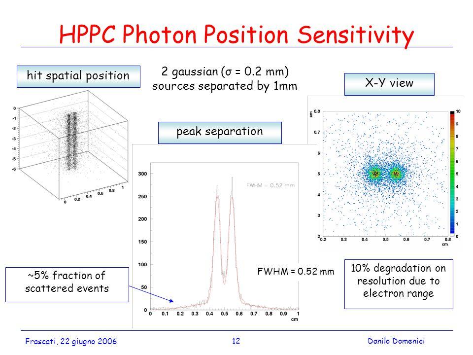 12Danilo Domenici Frascati, 22 giugno 2006 HPPC Photon Position Sensitivity hit spatial position X-Y view peak separation 2 gaussian (σ = 0.2 mm) sour