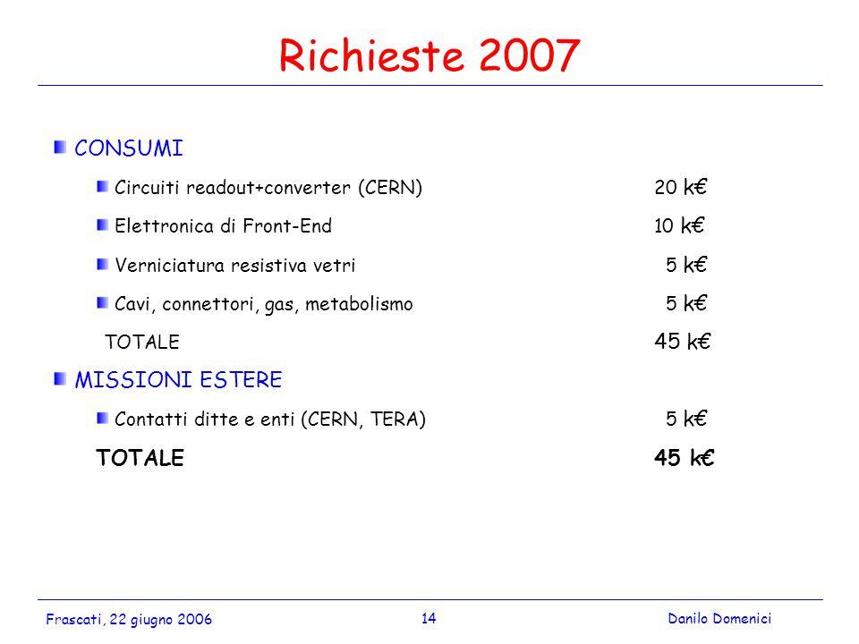 14Danilo Domenici Frascati, 22 giugno 2006 Richieste 2007 CONSUMI Circuiti readout+converter (CERN)20 k€ Elettronica di Front-End10 k€ Verniciatura resistiva vetri 5 k€ Cavi, connettori, gas, metabolismo 5 k€ TOTALE 45 k€ MISSIONI ESTERE Contatti ditte e enti (CERN, TERA) 5 k€ TOTALE45 k€