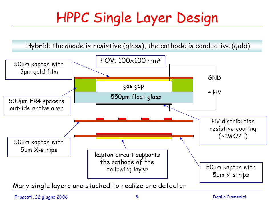 8Danilo Domenici Frascati, 22 giugno 2006 HPPC Single Layer Design Hybrid: the anode is resistive (glass), the cathode is conductive (gold) 50μm kapton with 3μm gold film 500μm FR4 spacers outside active area gas gap 550μm float glass 50μm kapton with 5μm X-strips 50μm kapton with 5μm Y-strips HV distribution resistive coating (~1MΩ/  ) + HV GND Many single layers are stacked to realize one detector kapton circuit supports the cathode of the following layer FOV: 100x100 mm 2