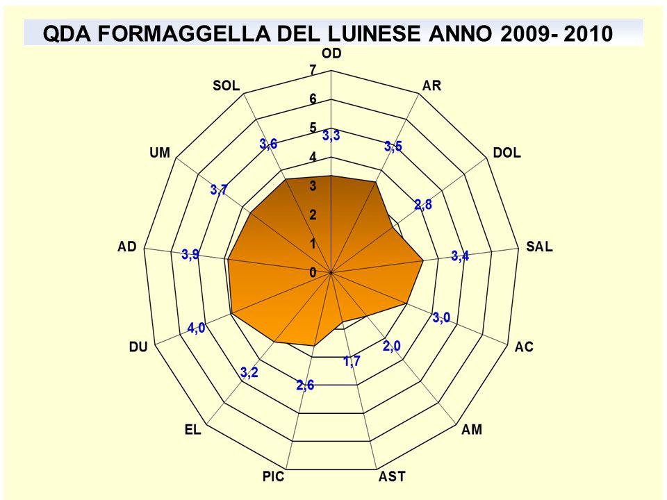 QDA FORMAGGELLA DEL LUINESE ANNO 2009- 2010