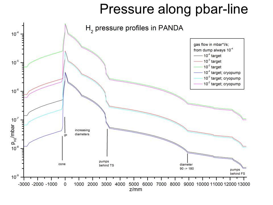 Pressure along pbar-line