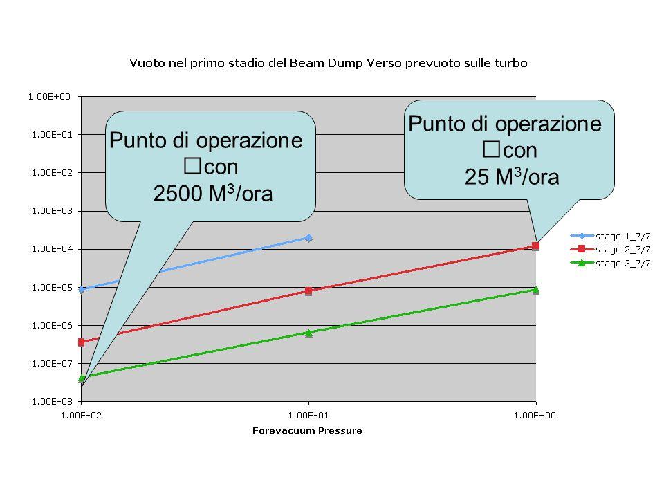 Punto di operazione con 25 M 3 /ora Punto di operazione con 2500 M 3 /ora