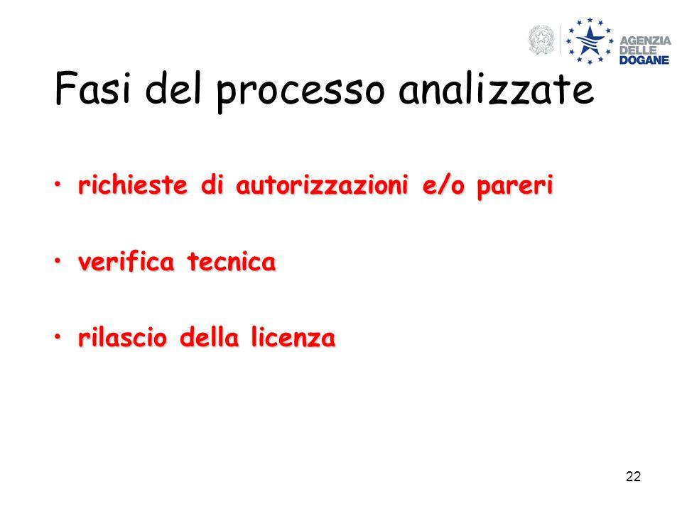 22 Fasi del processo analizzate richieste di autorizzazioni e/o pareririchieste di autorizzazioni e/o pareri verifica tecnicaverifica tecnica rilascio della licenzarilascio della licenza