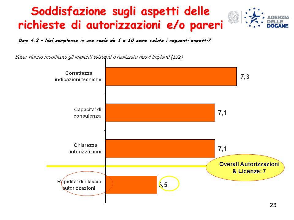 23 Soddisfazione sugli aspetti delle richieste di autorizzazioni e/o pareri Dom.4.3 – Nel complesso in una scala da 1 a 10 come valuta i seguenti aspetti.