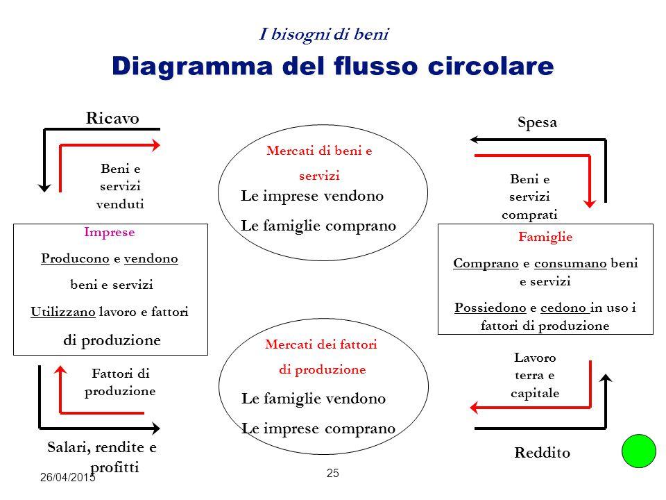 26/04/2015 25 Diagramma del flusso circolare Imprese Producono e vendono beni e servizi Utilizzano lavoro e fattori di produzione Mercati di beni e se