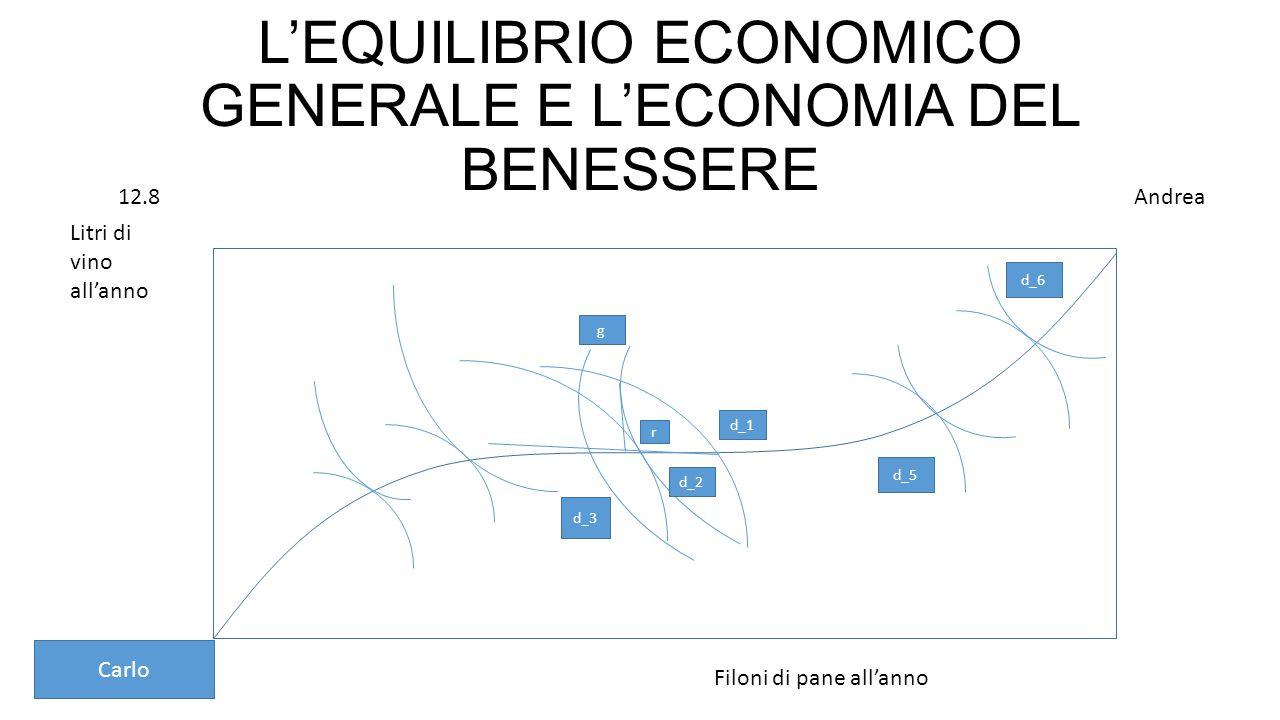 L'EQUILIBRIO ECONOMICO GENERALE E L'ECONOMIA DEL BENESSERE Carlo Andrea Litri di vino all'anno Filoni di pane all'anno d_1 d_3 d_2 g r d_5 d_6 12.8