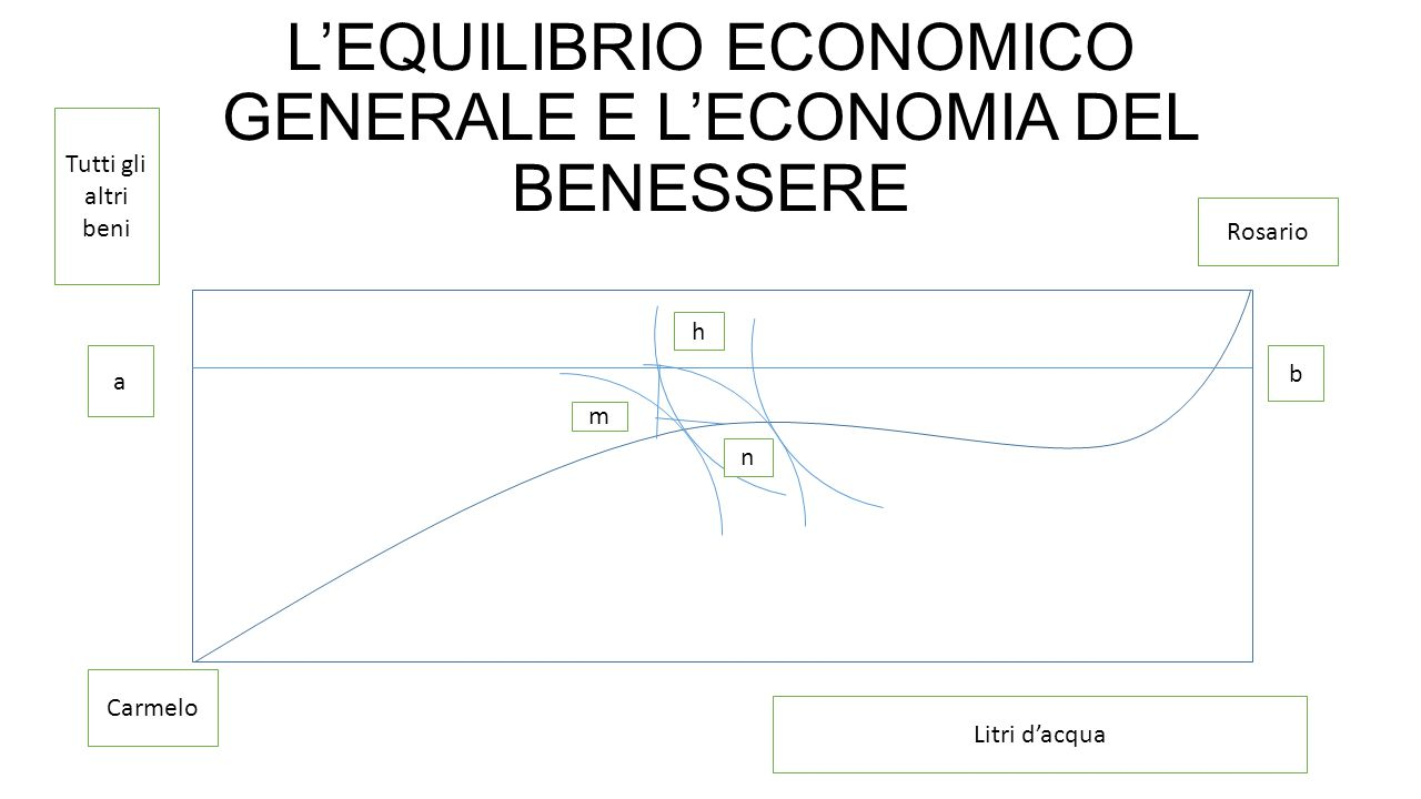 L'EQUILIBRIO ECONOMICO GENERALE E L'ECONOMIA DEL BENESSERE h n m Rosario Carmelo Tutti gli altri beni Litri d'acqua a b