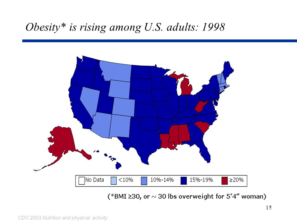 15 Obesity* is rising among U.S. adults: 1998 CDC 2003 Nutrition and physical activity