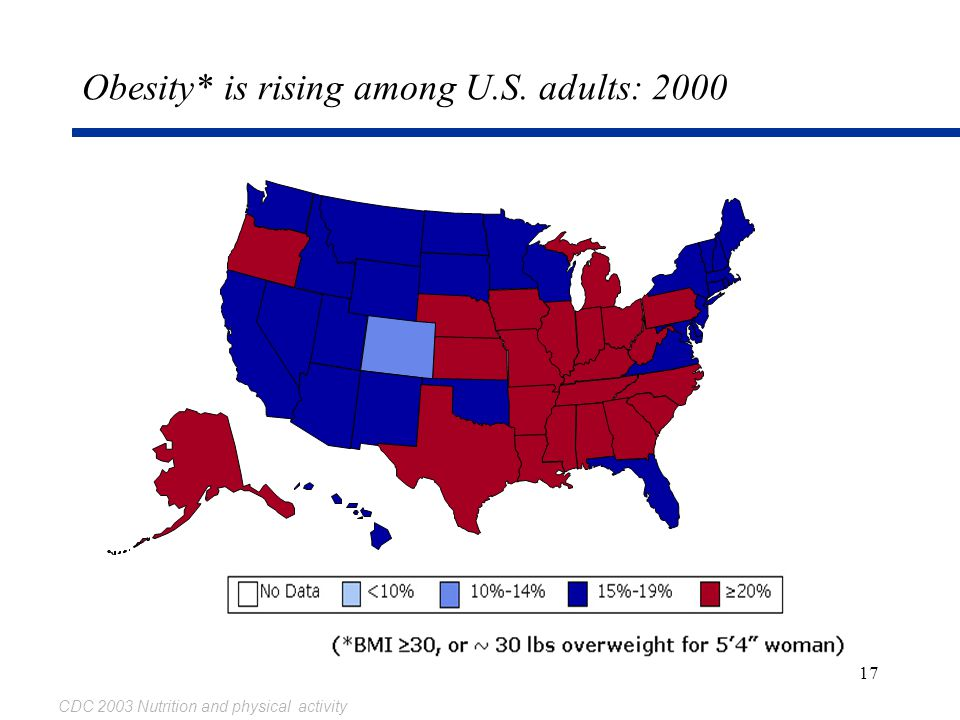 17 Obesity* is rising among U.S. adults: 2000 CDC 2003 Nutrition and physical activity