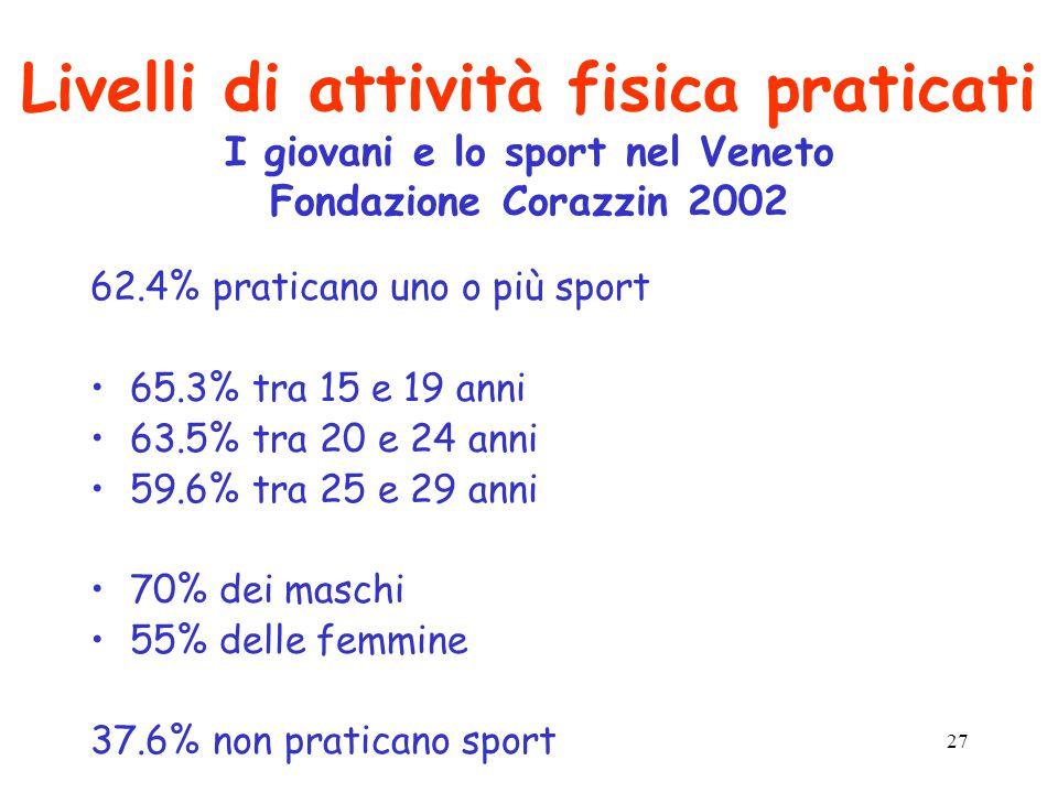 27 Livelli di attività fisica praticati I giovani e lo sport nel Veneto Fondazione Corazzin 2002 62.4% praticano uno o più sport 65.3% tra 15 e 19 anni 63.5% tra 20 e 24 anni 59.6% tra 25 e 29 anni 70% dei maschi 55% delle femmine 37.6% non praticano sport