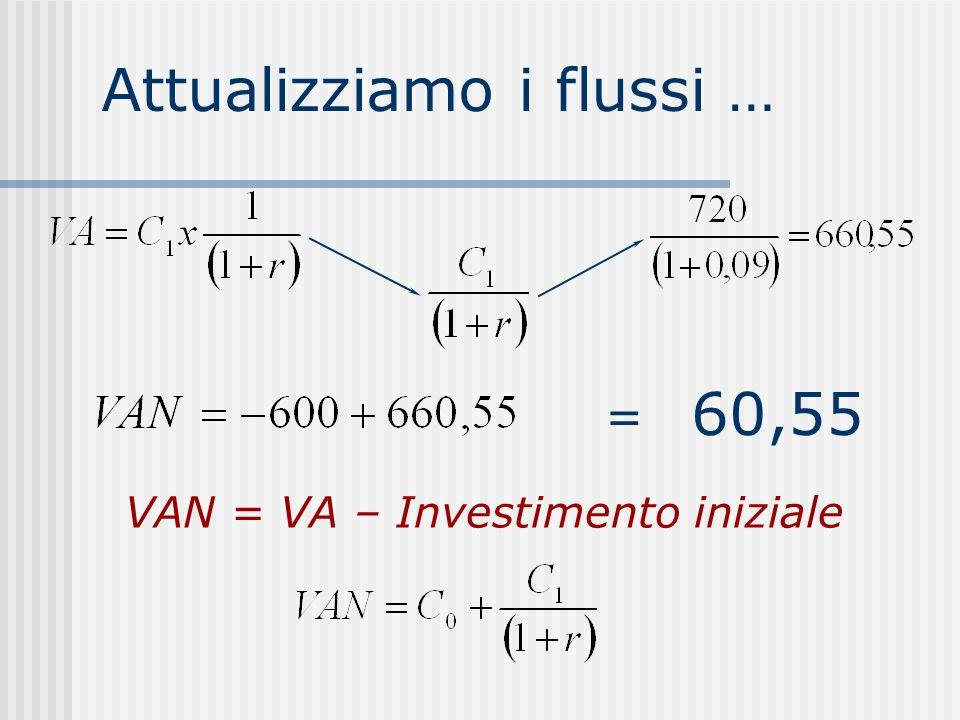 Attualizziamo i flussi … 60,55 = VAN = VA – Investimento iniziale