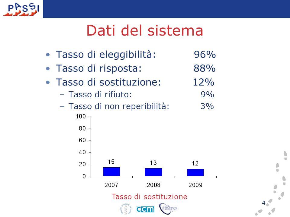 4 Tasso di sostituzione Dati del sistema Tasso di eleggibilità: 96% Tasso di risposta: 88% Tasso di sostituzione: 12% –Tasso di rifiuto: 9% –Tasso di non reperibilità: 3%
