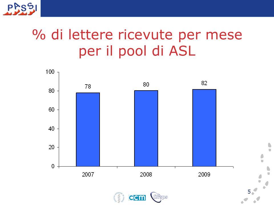 5 % di lettere ricevute per mese per il pool di ASL
