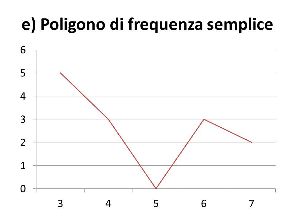 e) Poligono di frequenza semplice