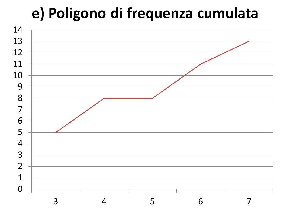 e) Poligono di frequenza cumulata
