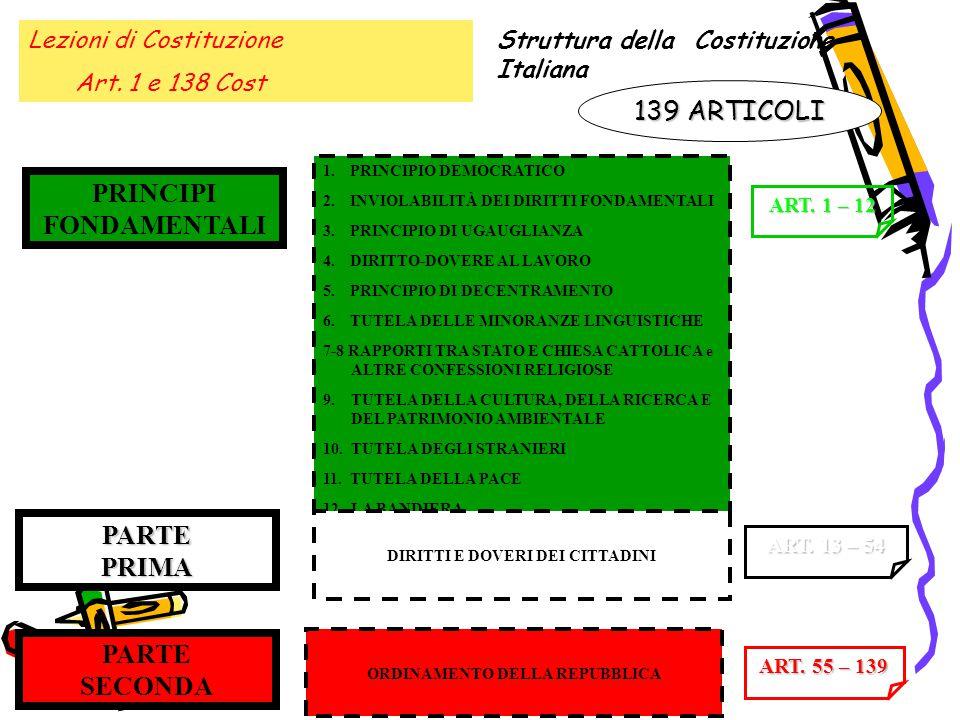 Lezioni di Costituzione Art. 1 e 138 Cost Struttura della Costituzione Italiana 139 ARTICOLI PRINCIPI FONDAMENTALI PARTE PRIMA PARTE SECONDA 1.PRINCIP