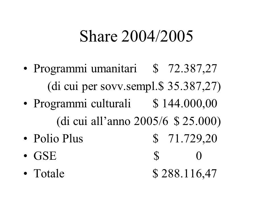 Share 2004/2005 Programmi umanitari $ 72.387,27 (di cui per sovv.sempl.$ 35.387,27) Programmi culturali $ 144.000,00 (di cui all'anno 2005/6 $ 25.000) Polio Plus $ 71.729,20 GSE $ 0 Totale $ 288.116,47